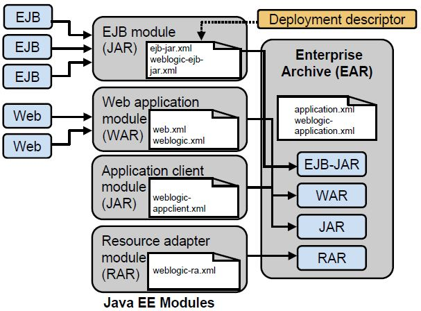 Diff Between Jar War And Ear Files Java