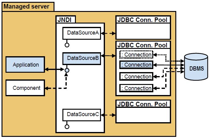 connection pooling in java